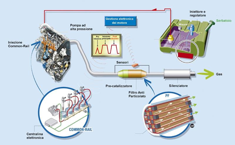 Catalizzatori e Filtri antiparticolato - Infomotori